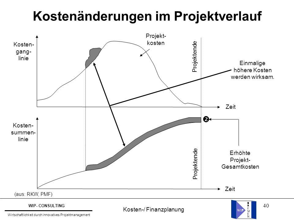 40 Kostenänderungen im Projektverlauf Einmalige höhere Kosten werden wirksam. Projektende  Erhöhte Projekt- Gesamtkosten Kosten- summen- linie Kosten