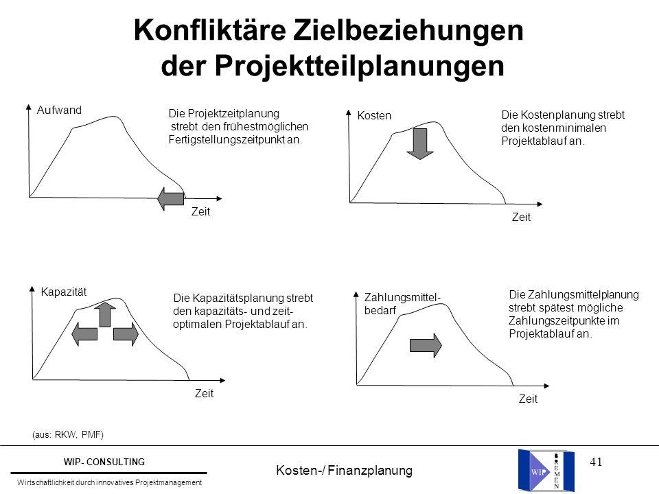 41 (aus: RKW, PMF) Konfliktäre Zielbeziehungen der Projektteilplanungen Kosten Zeit Aufwand Zeit Die Projektzeitplanung strebt den frühestmöglichen Fe