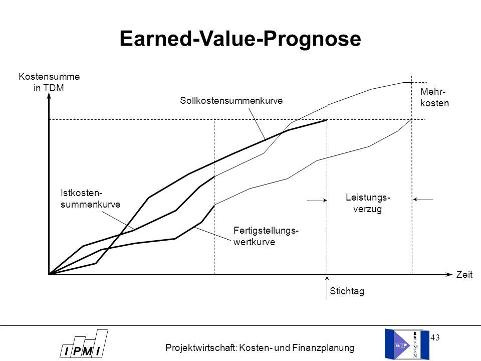 43 Earned-Value-Prognose Stichtag Zeit Kostensumme in TDM Sollkostensummenkurve Istkosten- summenkurve Fertigstellungs- wertkurve Leistungs- verzug Me