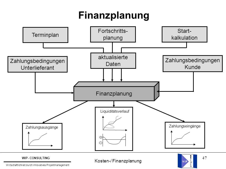 47 Finanzplanung Terminplan Fortschritts- planung Start- kalkulation Zahlungsbedingungen Kunde aktualisierte Daten Zahlungsbedingungen Unterlieferant