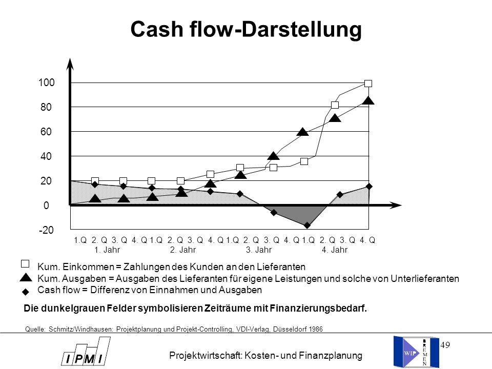 49 Cash flow-Darstellung 100 80 60 40 20 0 -20 1.Q 2. Q 3. Q 4. Q 1.Q 2. Q 3. Q 4. Q 1. Jahr 2. Jahr 3. Jahr 4. Jahr Kum. Einkommen = Zahlungen des Ku