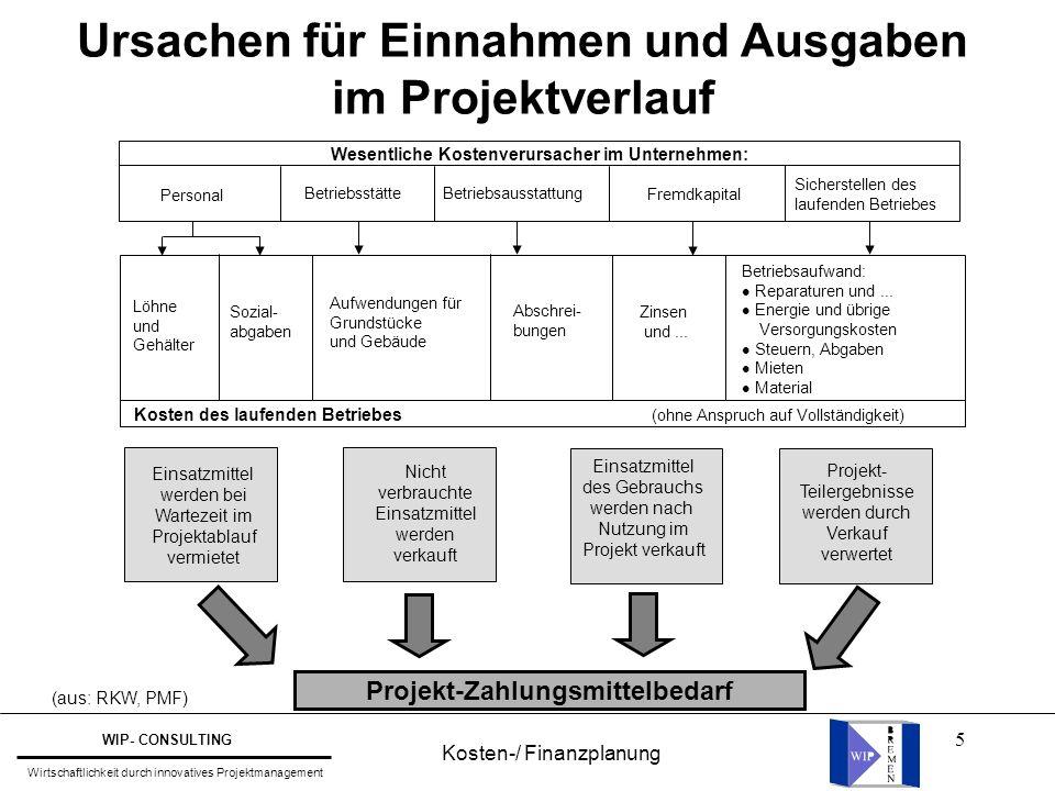 5 (aus: RKW, PMF) Ursachen für Einnahmen und Ausgaben im Projektverlauf Wesentliche Kostenverursacher im Unternehmen: Personal Sicherstellen des laufe