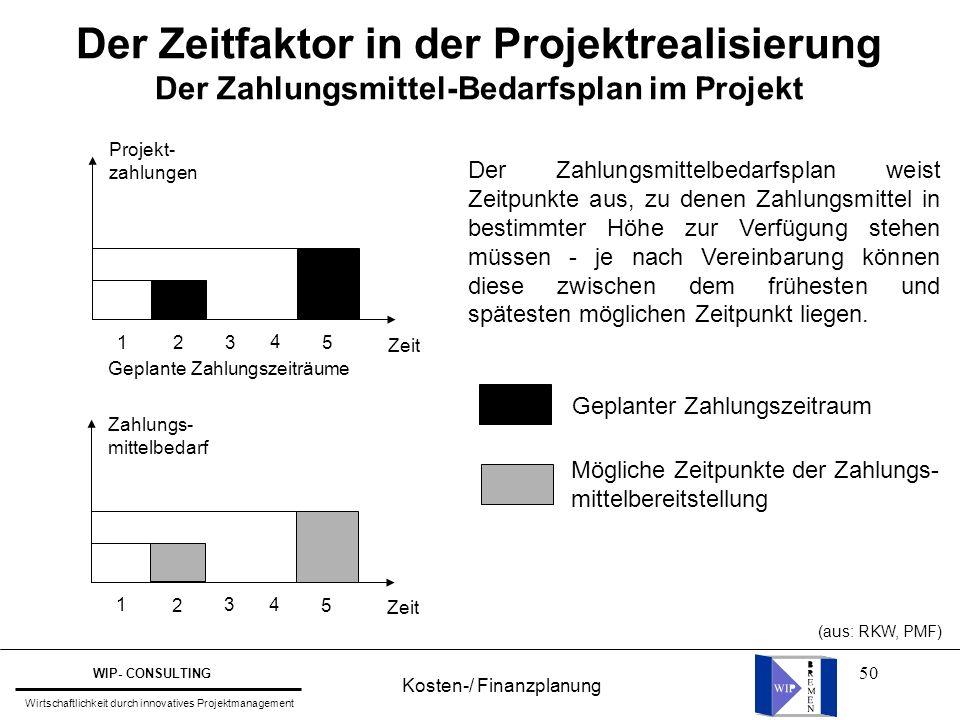 50 Der Zeitfaktor in der Projektrealisierung Der Zahlungsmittel-Bedarfsplan im Projekt Projekt- zahlungen Geplante Zahlungszeiträume Zeit 1 2 3 4 5 Za