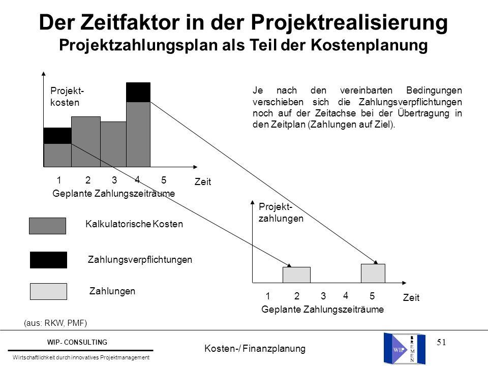 51 Der Zeitfaktor in der Projektrealisierung Projektzahlungsplan als Teil der Kostenplanung Geplante Zahlungszeiträume Zeit 1 2 3 4 5 Projekt- zahlung