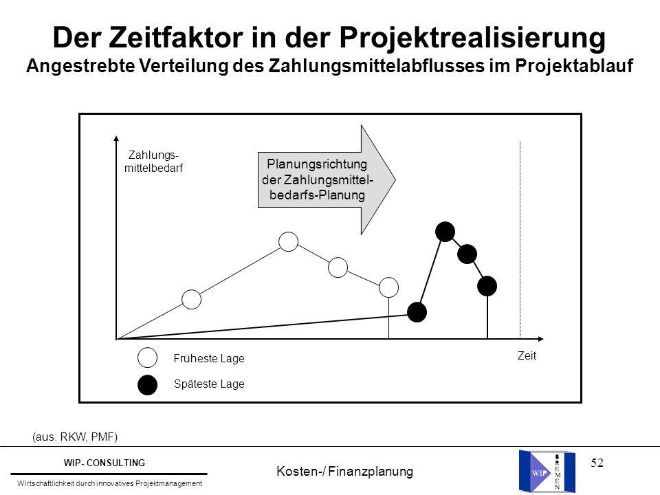 52 Der Zeitfaktor in der Projektrealisierung Angestrebte Verteilung des Zahlungsmittelabflusses im Projektablauf (aus: RKW, PMF) Planungsrichtung der