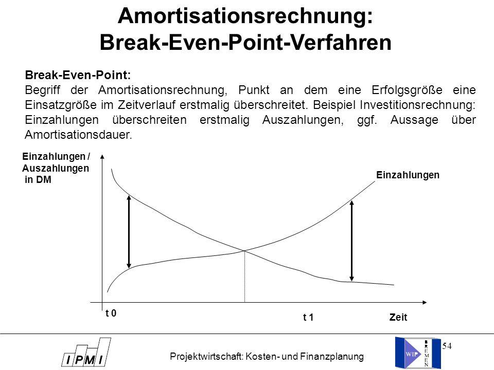 54 Break-Even-Point: Begriff der Amortisationsrechnung, Punkt an dem eine Erfolgsgröße eine Einsatzgröße im Zeitverlauf erstmalig überschreitet. Beisp