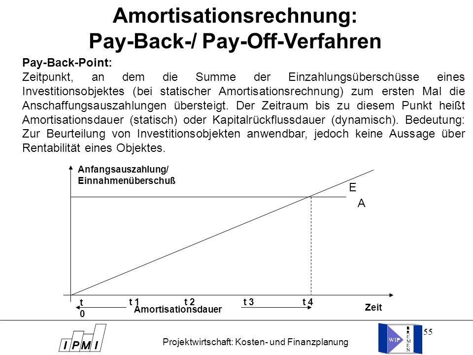 55 Pay-Back-Point: Zeitpunkt, an dem die Summe der Einzahlungsüberschüsse eines Investitionsobjektes (bei statischer Amortisationsrechnung) zum ersten