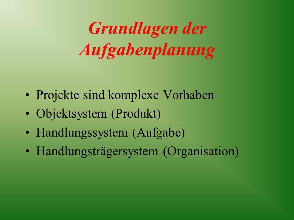 Grundlagen der Aufgabenplanung Projekte sind komplexe Vorhaben Objektsystem (Produkt) Handlungssystem (Aufgabe) Handlungsträgersystem (Organisation)