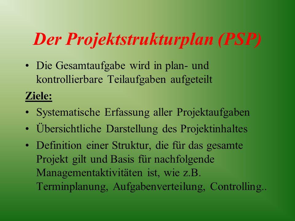 Der Projektstrukturplan (PSP) Die Gesamtaufgabe wird in plan- und kontrollierbare Teilaufgaben aufgeteilt Ziele: Systematische Erfassung aller Projekt