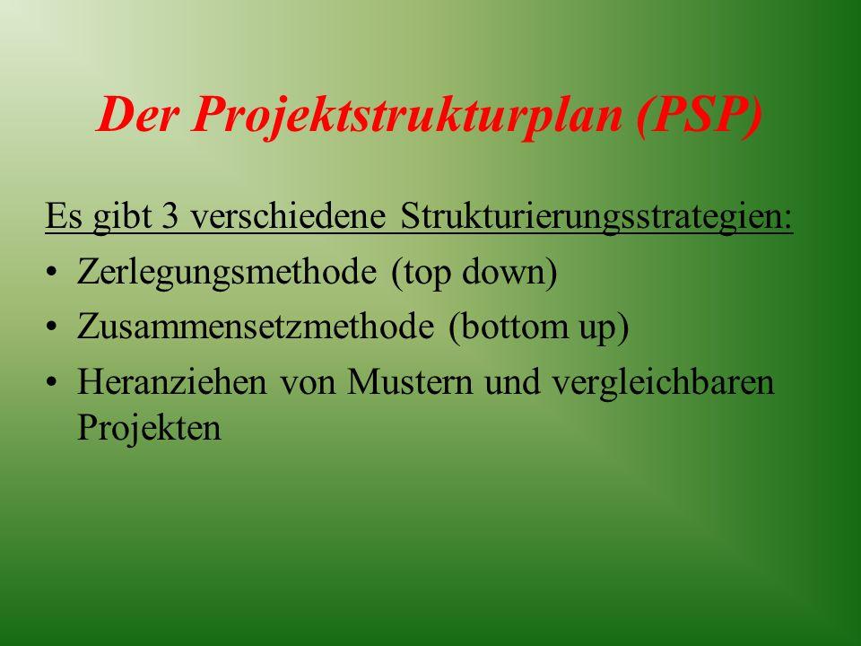 Der Projektstrukturplan (PSP) Es gibt 3 verschiedene Strukturierungsstrategien: Zerlegungsmethode (top down) Zusammensetzmethode (bottom up) Heranzieh