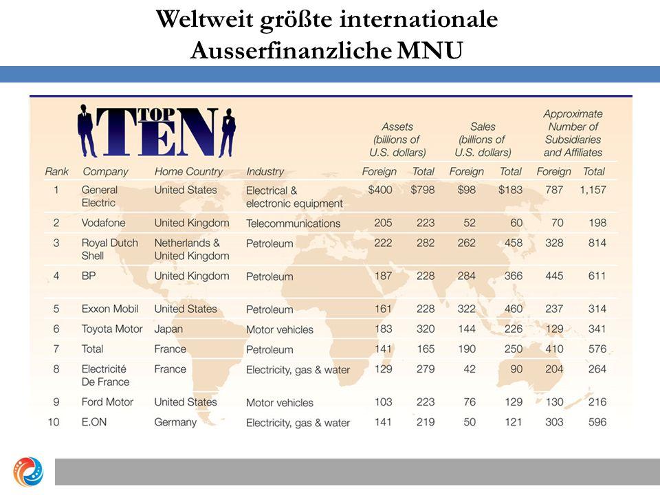 Weltweit größte internationale Ausserfinanzliche MNU Copyright © 2012 Pearson Education, Inc.