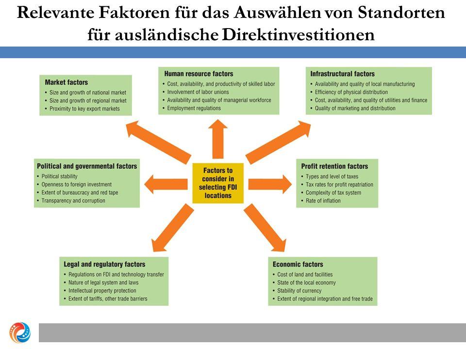 Relevante Faktoren für das Auswählen von Standorten für ausländische Direktinvestitionen Copyright © 2012 Pearson Education, Inc.