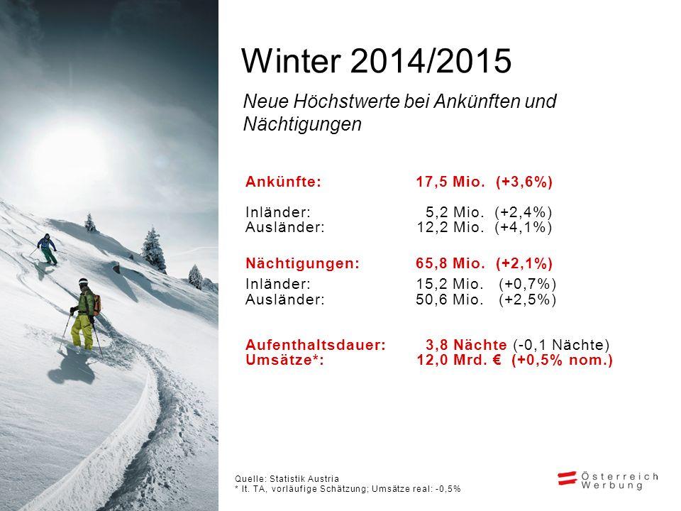 Winter 2014/2015 Quelle: Statistik Austria * lt.