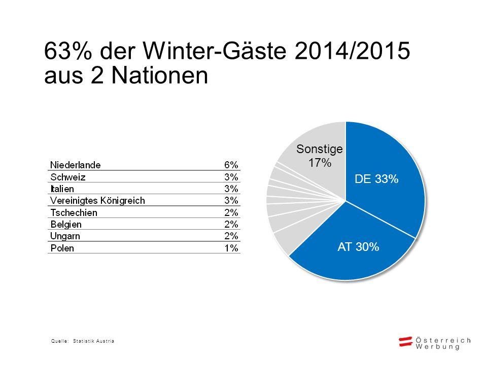 61% der Winter-Nächtigungen 2014/15 aus 2 Nationen Quelle: Statistik Austria
