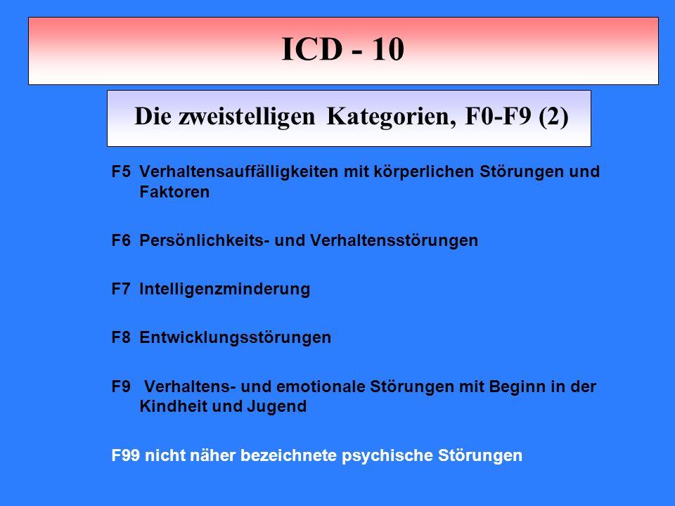 ICD - 10 F5Verhaltensauffälligkeiten mit körperlichen Störungen und Faktoren F6Persönlichkeits- und Verhaltensstörungen F7Intelligenzminderung F8Entwicklungsstörungen F9 Verhaltens- und emotionale Störungen mit Beginn in der Kindheit und Jugend F99 nicht näher bezeichnete psychische Störungen Die zweistelligen Kategorien, F0-F9 (2)