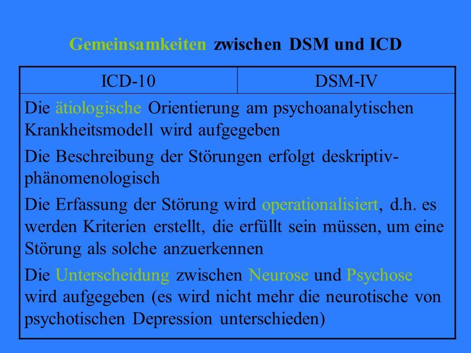 Gemeinsamkeiten zwischen DSM und ICD ICD-10DSM-IV Die ätiologische Orientierung am psychoanalytischen Krankheitsmodell wird aufgegeben Die Beschreibung der Störungen erfolgt deskriptiv- phänomenologisch Die Erfassung der Störung wird operationalisiert, d.h.