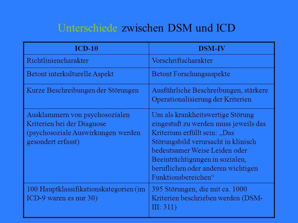 """Unterschiede zwischen DSM und ICD ICD-10DSM-IV RichtliniencharakterVorschriftscharakter Betont interkulturelle AspektBetont Forschungsaspekte Kurze Beschreibungen der StörungenAusführliche Beschreibungen, stärkere Operationalisierung der Kriterien Ausklammern von psychosozialen Kriterien bei der Diagnose (psychosoziale Auswirkungen werden gesondert erfasst) Um als krankheitswertige Störung eingestuft zu werden muss jeweils das Kriterium erfüllt sein: """"Das Störungsbild verursacht in klinisch bedeutsamer Weise Leiden oder Beeinträchtigungen in sozialen, beruflichen oder anderen wichtigen Funktionsbereichen 100 Hauptklassifikationskategorien (im ICD-9 waren es nur 30) 395 Störungen, die mit ca."""