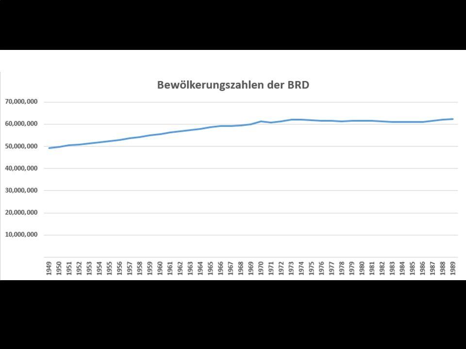 http://de.wikipedia.org/wiki/BRD http://de.wikipedia.org/wiki/Geschichte_der_Bund esrepublik_Deutschland_%28bis_1990%29 http://de.wikipedia.org/wiki/Geschichte_der_Bund esrepublik_Deutschland_%28bis_1990%29 http://de.wikipedia.org/wiki/Deutsche_Teilung http://www.stepmap.de/landkarte/deutschland- 1957-174971.png http://www.stepmap.de/landkarte/deutschland- 1957-174971.png http://de.wikipedia.org/wiki/Deutsche_Demokratis che_Republik http://de.wikipedia.org/wiki/Deutsche_Demokratis che_Republik