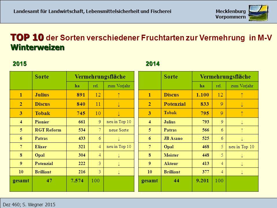 Landesamt für Landwirtschaft, Lebensmittelsicherheit und Fischerei Mecklenburg Vorpommern Dez 460; S. Wegner 2015 TOP 10 TOP 10 der Sorten verschieden
