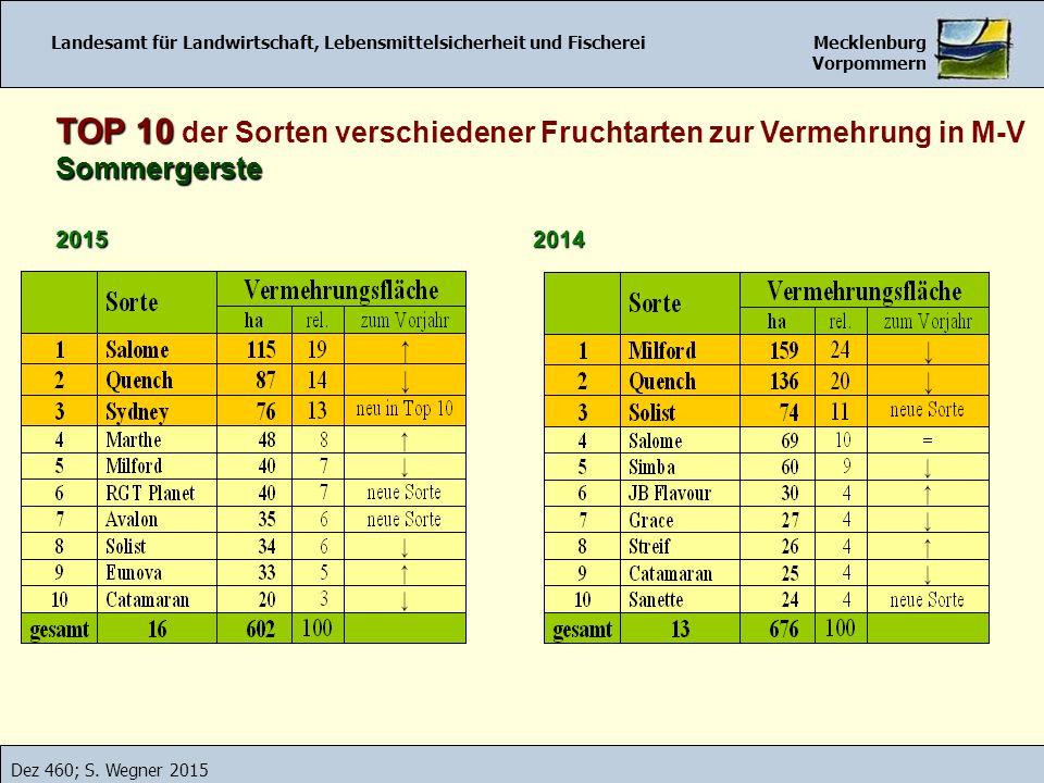 Landesamt für Landwirtschaft, Lebensmittelsicherheit und Fischerei Mecklenburg Vorpommern Dez 460; S. Wegner 2015 Landesamt für Landwirtschaft, Lebens