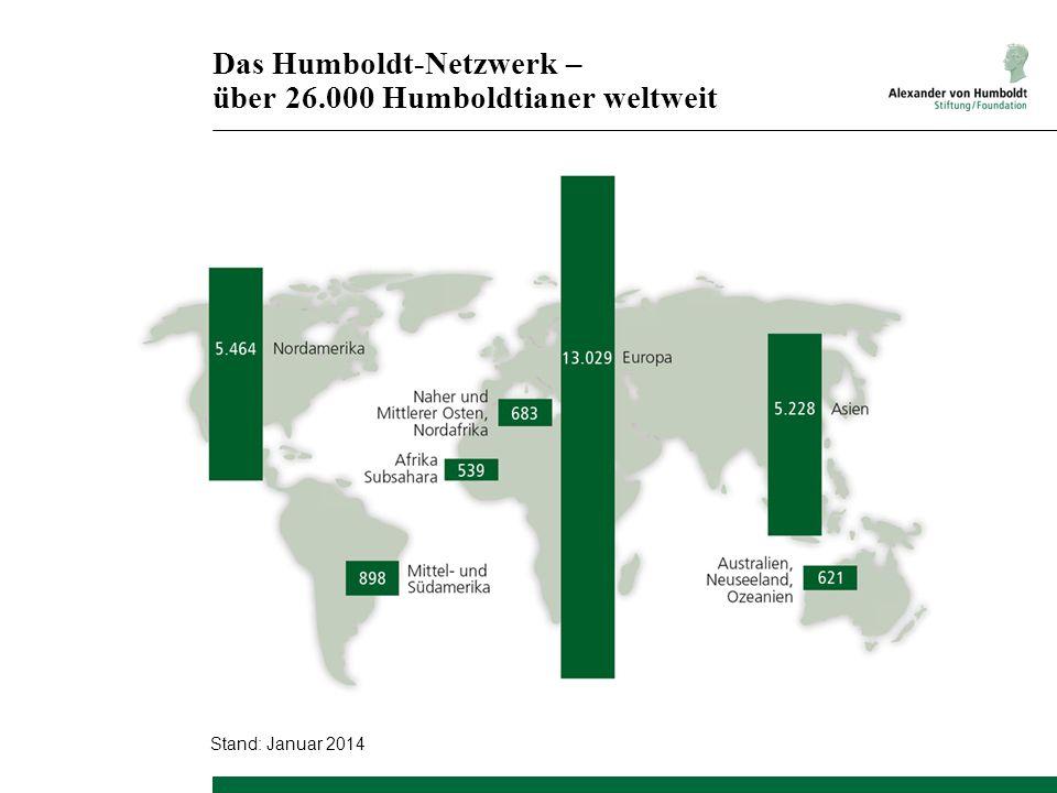 Das Humboldt-Netzwerk – über 26.000 Humboldtianer weltweit Stand: Januar 2014