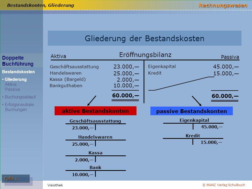 © MANZ Verlag Schulbuch Rechnungswesen Visiothek Folie 2 5.000,— 4.000,— – Verminderung (Abnahme) Endbestand (Saldo) 9.000,— Haben 9.000,— 1.000,— 8.000,— Anfangsbestand + Vermehrung (Zunahme) Soll Aktives Bestandskonto Bestandskonten, aktive Sollbuchungen: Anfangsbestand und Vermehrung Habenbuchungen: Verminderungen und Endbestand (Saldo) Doppelte Buchführung Bestandskosten Gliederung Aktiva Passiva Buchungsablauf Erfolgsneutrale Buchungen Aktives Bestandskonto