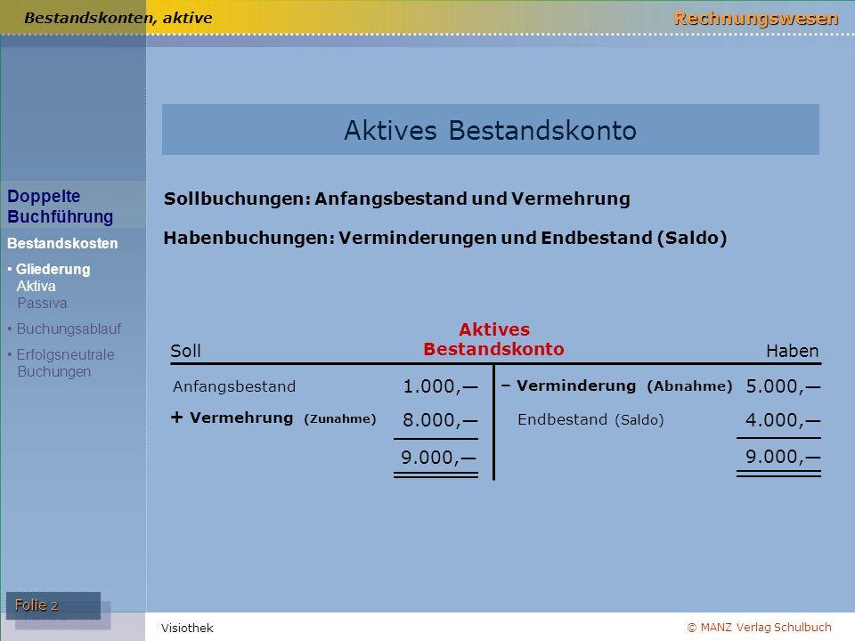 © MANZ Verlag Schulbuch Rechnungswesen Visiothek Folie 3 Habenbuchungen: Anfangsbestand (Saldovorträge) und Vermehrung Sollbuchungen: Verminderungen und Endbestand (Saldo) Bestandskonten, passive Passives Bestandskonto 2.000,— 9.000,— 11.000,— Haben Anfangsbestand + Vermehrung (Zunahme) – Verminderung (Abnahme) Endbestand (Saldo) 11.000,— 6.000,— 5.000,— Soll Passives Bestandskonto Doppelte Buchführung Bestandskosten Gliederung Aktiva Passiva Buchungsablauf Erfolgsneutrale Buchungen