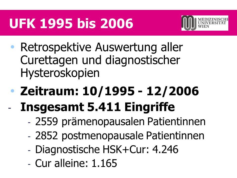 UFK 1995 bis 2006  Retrospektive Auswertung aller Curettagen und diagnostischer Hysteroskopien  Zeitraum: 10/1995 - 12/2006 - Insgesamt 5.411 Eingriffe - 2559 prämenopausalen Patientinnen - 2852 postmenopausale Patientinnen - Diagnostische HSK+Cur: 4.246 - Cur alleine: 1.165