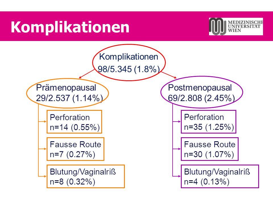 Komplikationen 98/5.345 (1.8%) Prämenopausal 29/2.537 (1.14%) Postmenopausal 69/2.808 (2.45%) Perforation n=14 (0.55%) Perforation n=35 (1.25%) Fausse Route n=7 (0.27%) Fausse Route n=30 (1.07%) Blutung/Vaginalriß n=8 (0.32%) Blutung/Vaginalriß n=4 (0.13%)