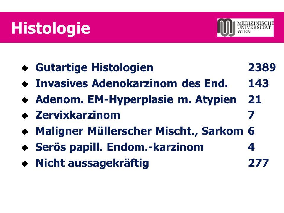 Histologie  Gutartige Histologien2389  Invasives Adenokarzinom des End.143  Adenom.