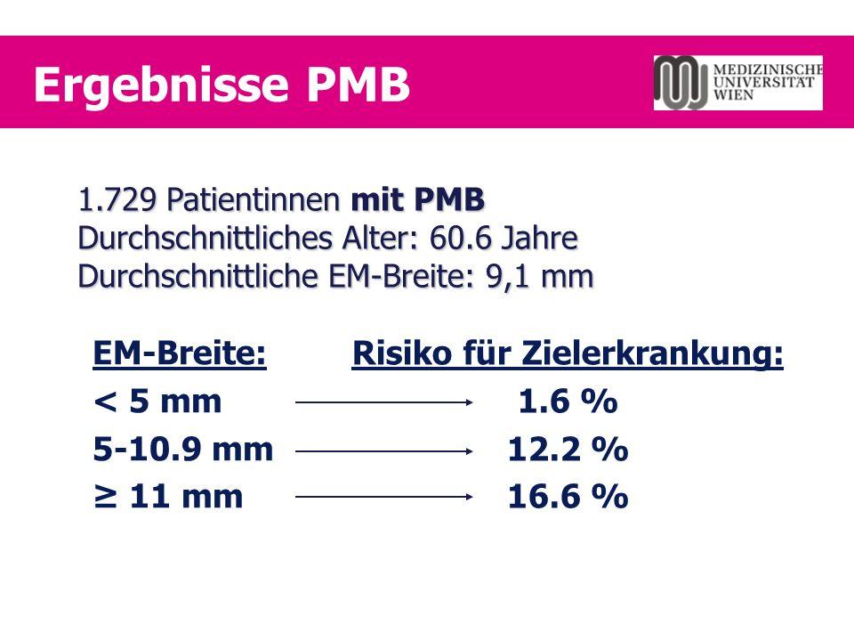 Ergebnisse PMB EM-Breite: < 5 mm 5-10.9 mm ≥ 11 mm Risiko für Zielerkrankung: 1.6 % 12.2 % 16.6 % 1.729 Patientinnen mit PMB Durchschnittliches Alter: 60.6 Jahre Durchschnittliche EM-Breite: 9,1 mm