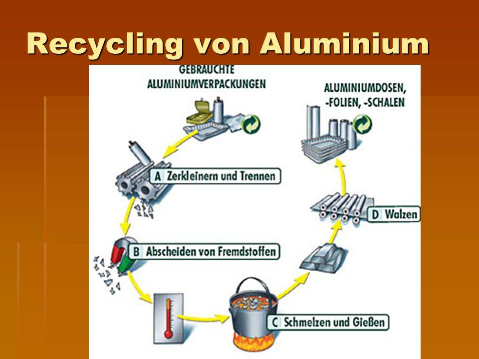 Recycling von Aluminium
