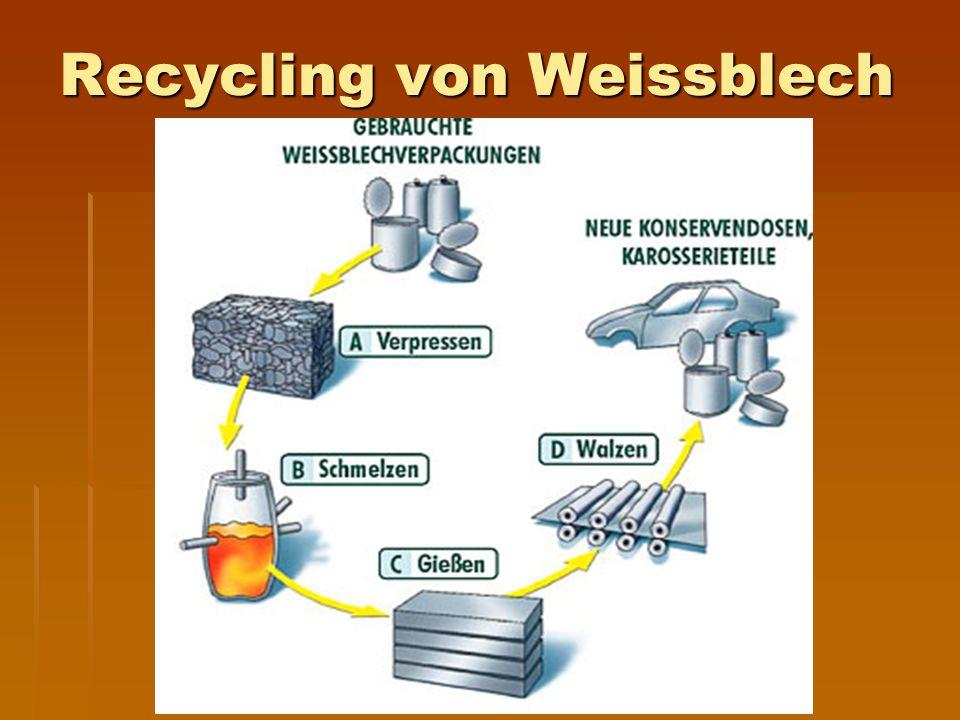 Recycling von Weissblech