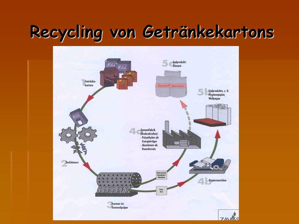 Recycling von Getränkekartons