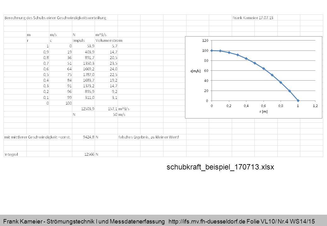 Frank Kameier - Strömungstechnik I und Messdatenerfassung http://ifs.mv.fh-duesseldorf.de Folie VL10/ Nr.15 WS14/15 Lernziel: Impulserhaltung mit den Einheiten der Größen verstehen Kraft=Masse * Beschleunigung Vektor = Skalar * Vektor [ N ] [Kg] [m/s^2] Impulserhaltung ohne Reibung: Eulersche Bewegungsgleichung