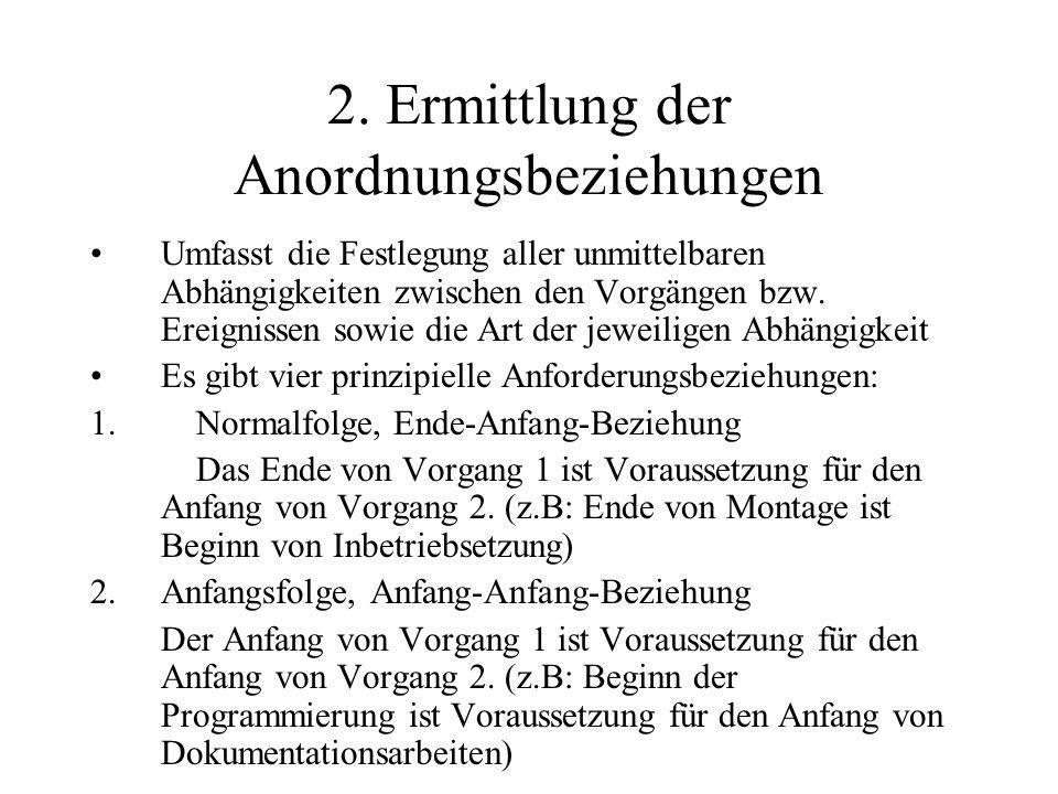 3.Endfolge, Ende-Ende-Beziehung Das Ende von Vorgang 1 ist Voraussetzung für das Ende von Vorgang 2.