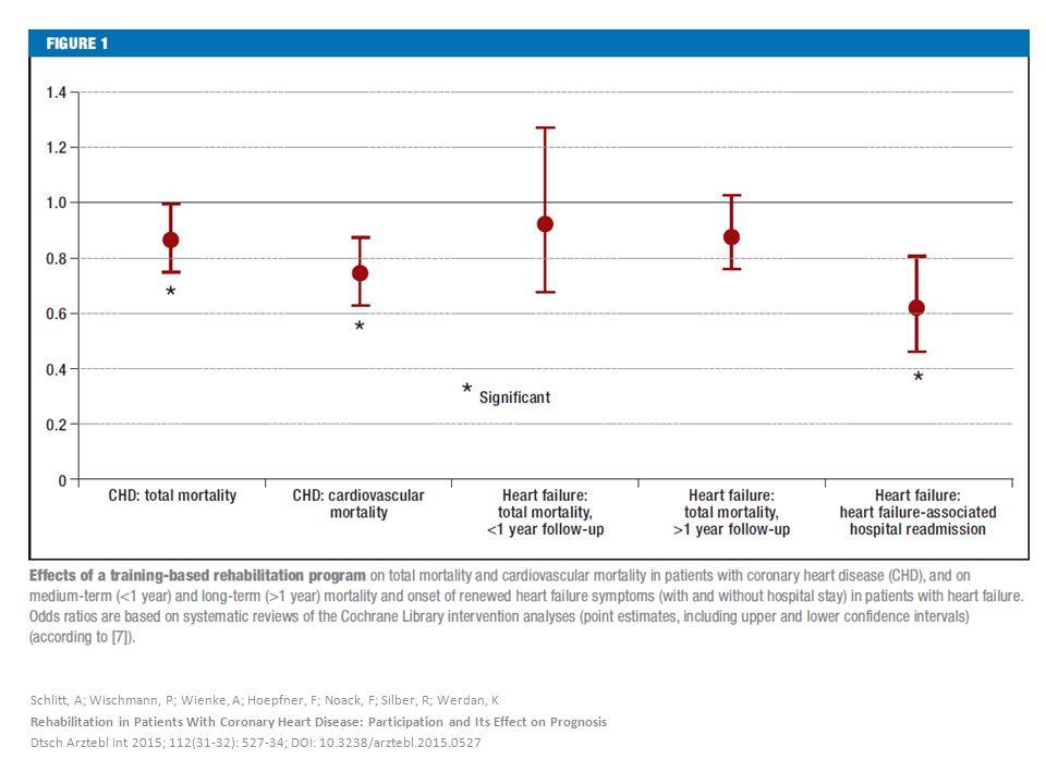 Schlitt, A; Wischmann, P; Wienke, A; Hoepfner, F; Noack, F; Silber, R; Werdan, K Rehabilitation in Patients With Coronary Heart Disease: Participation and Its Effect on Prognosis Dtsch Arztebl Int 2015; 112(31-32): 527-34; DOI: 10.3238/arztebl.2015.0527