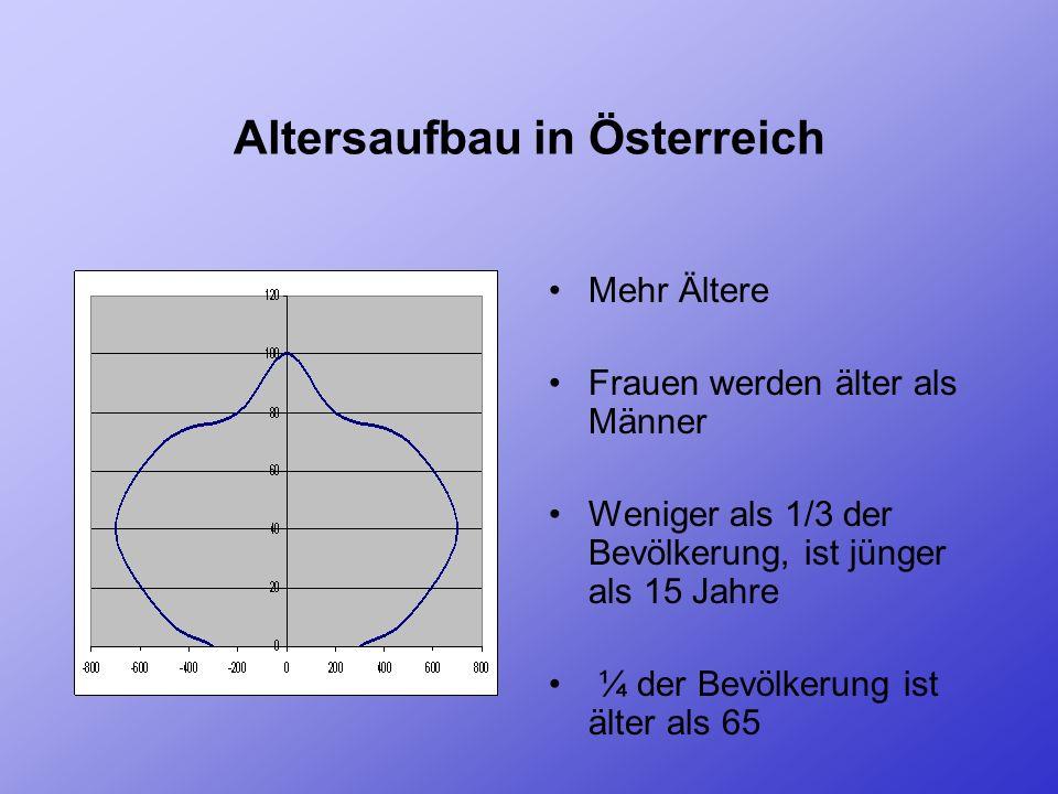 Altersaufbau in Österreich Mehr Ältere Frauen werden älter als Männer Weniger als 1/3 der Bevölkerung, ist jünger als 15 Jahre ¼ der Bevölkerung ist älter als 65