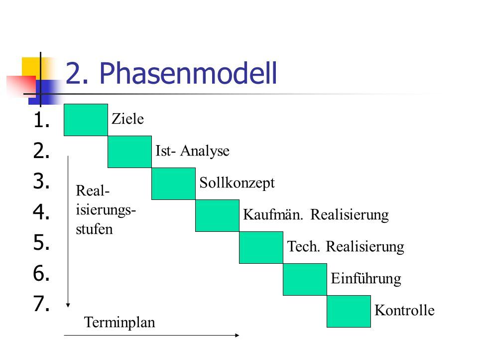 2.Phasenmodell 1. 2. 3. 4. 5. 6. 7. Ziele Ist- Analyse Sollkonzept Kaufmän.