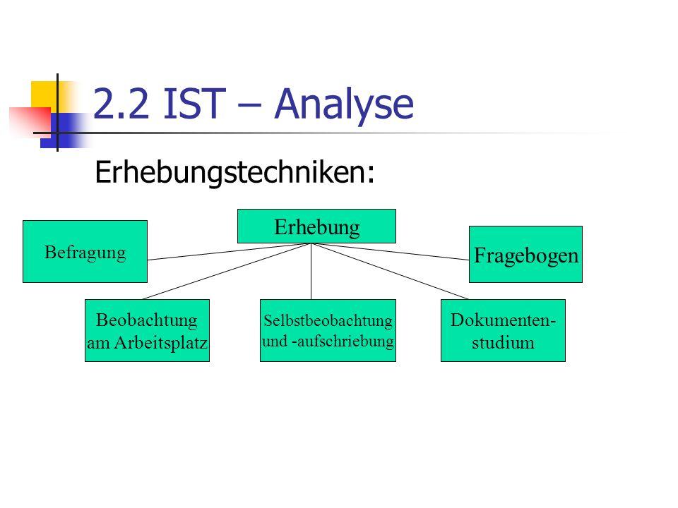 2.2 IST – Analyse Erhebungstechniken: Erhebung Befragung Beobachtung am Arbeitsplatz Selbstbeobachtung und -aufschriebung Dokumenten- studium Fragebogen
