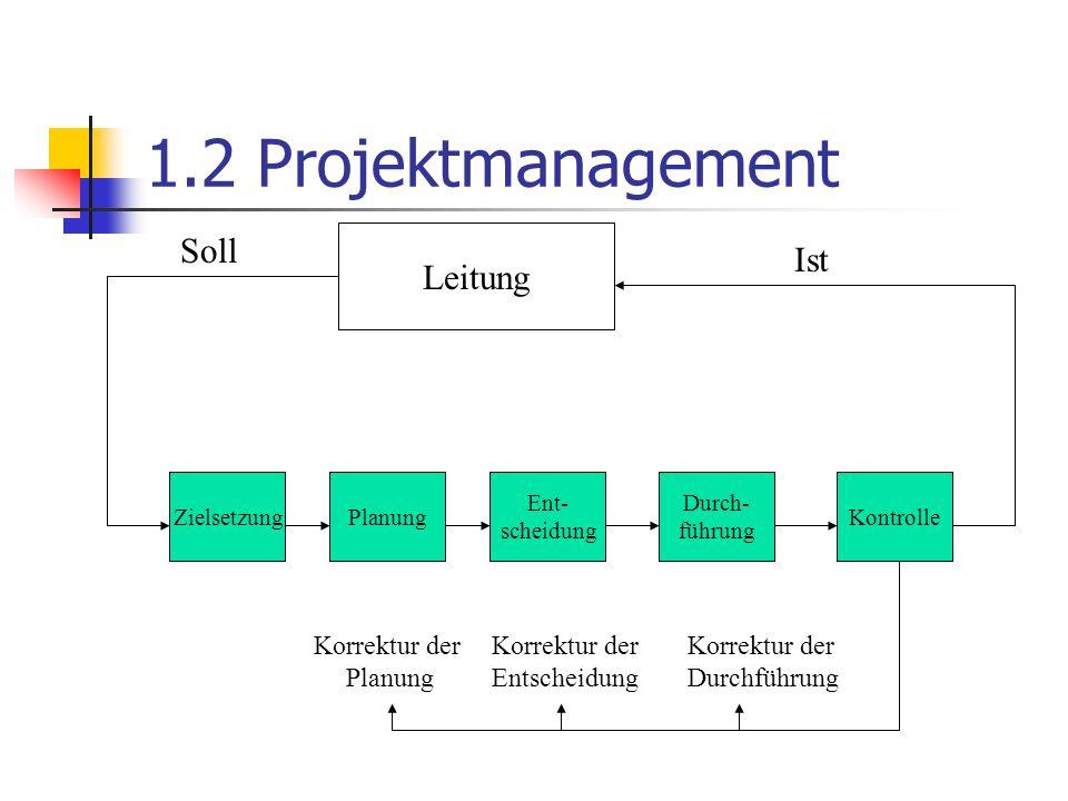 1.2 Projektmanagement Leitung ZielsetzungPlanung Ent- scheidung Durch- führung Kontrolle Soll Ist Korrektur der Planung Korrektur der Entscheidung Korrektur der Durchführung
