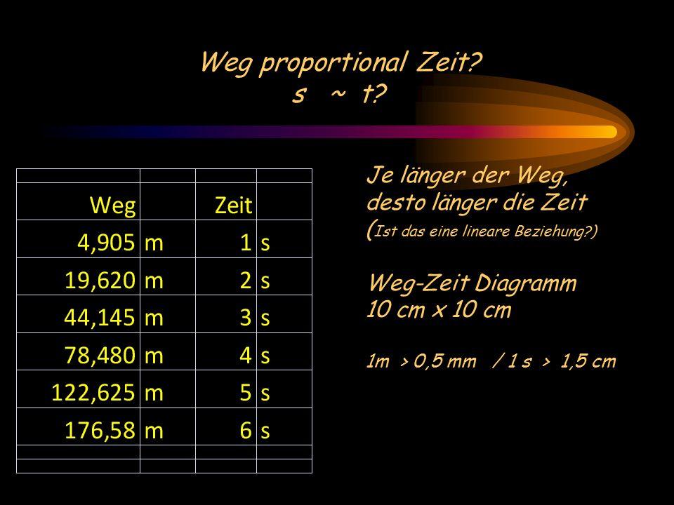 Weg proportional Zeit. s ~ t.