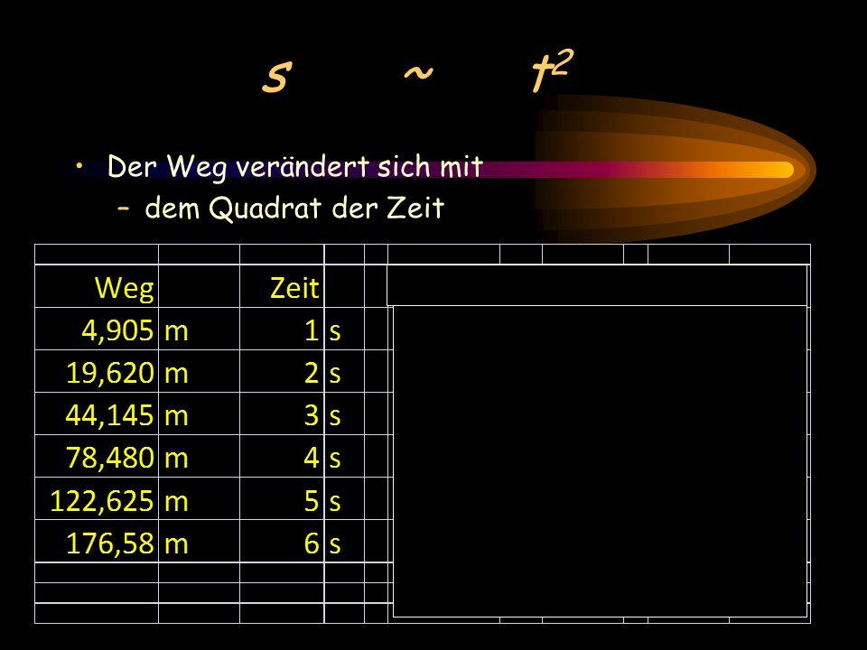 s ~ t 2 Der Weg verändert sich mit –dem Quadrat der Zeit