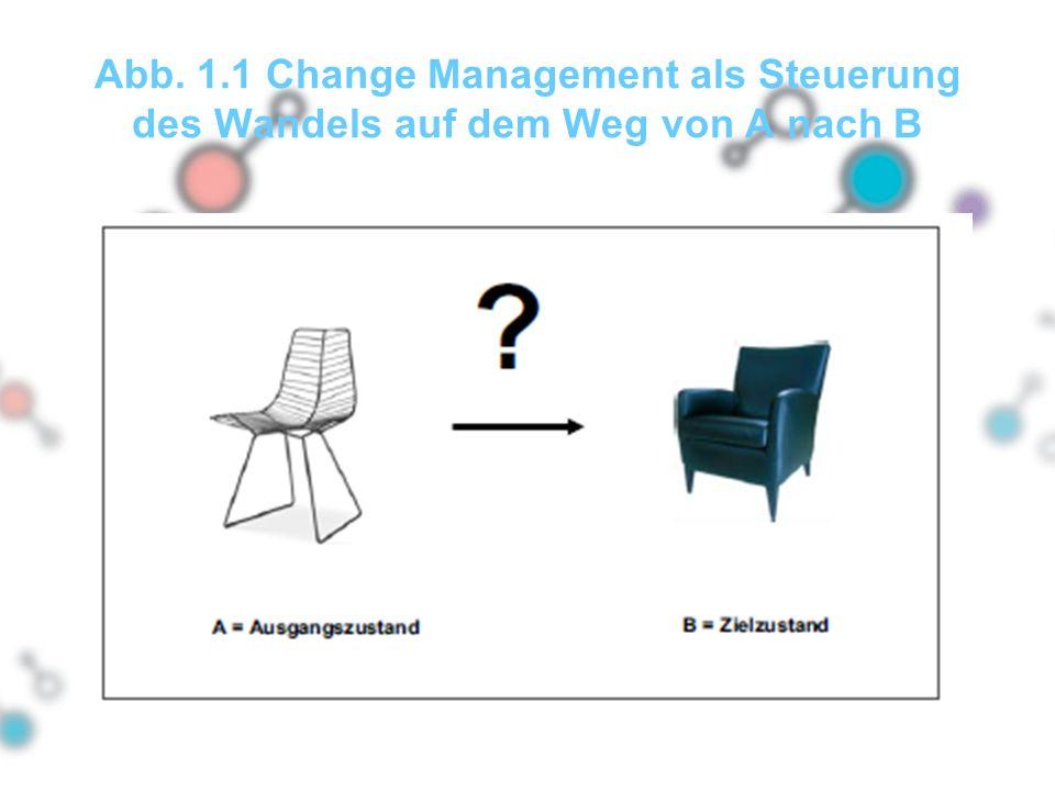 Abb. 1.1 Change Management als Steuerung des Wandels auf dem Weg von A nach B