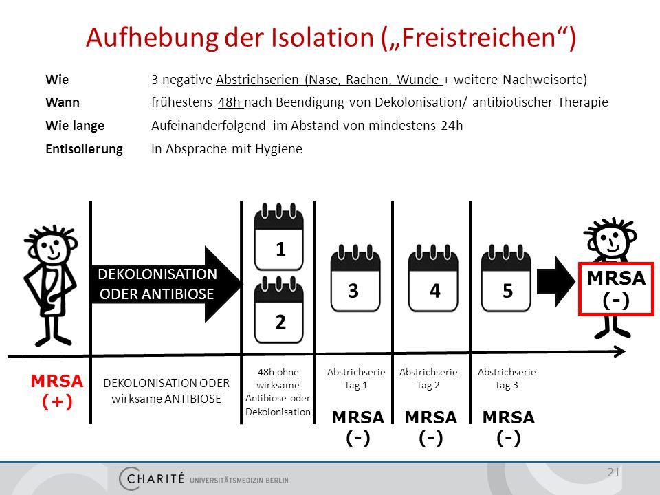 MRSA (+) DEKOLONISATION ODER ANTIBIOSE DEKOLONISATION ODER wirksame ANTIBIOSE Abstrichserie Tag 1 MRSA (-) MRSA (-) MRSA (-) MRSA (-) Abstrichserie Ta