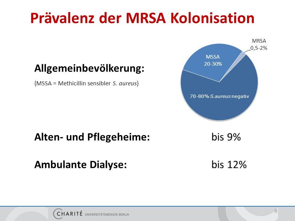 Prävalenz der MRSA Kolonisation Allgemeinbevölkerung: (MSSA = Methicillin sensibler S. aureus) Alten- und Pflegeheime:bis 9% Ambulante Dialyse:bis 12%