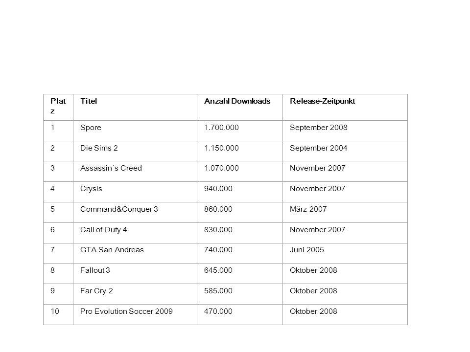 Plat z TitelAnzahl DownloadsRelease-Zeitpunkt 1Spore1.700.000September 2008 2Die Sims 21.150.000September 2004 3Assassin´s Creed1.070.000November 2007