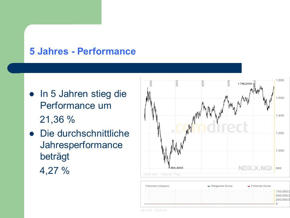 5 Jahres - Performance In 5 Jahren stieg die Performance um 21,36 % Die durchschnittliche Jahresperformance beträgt 4,27 %