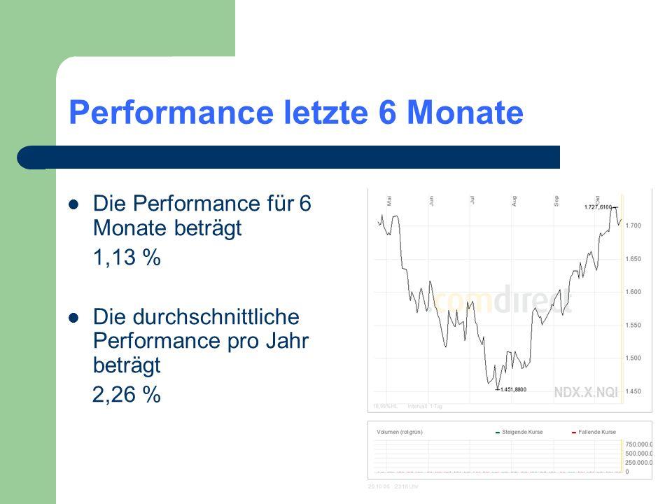 Performance letzte 6 Monate Die Performance für 6 Monate beträgt 1,13 % Die durchschnittliche Performance pro Jahr beträgt 2,26 %