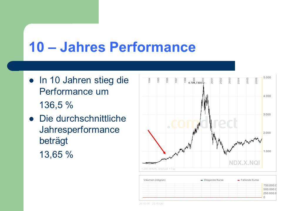 10 – Jahres Performance In 10 Jahren stieg die Performance um 136,5 % Die durchschnittliche Jahresperformance beträgt 13,65 %
